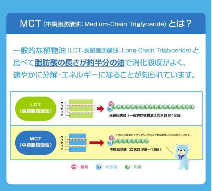 MCTとは